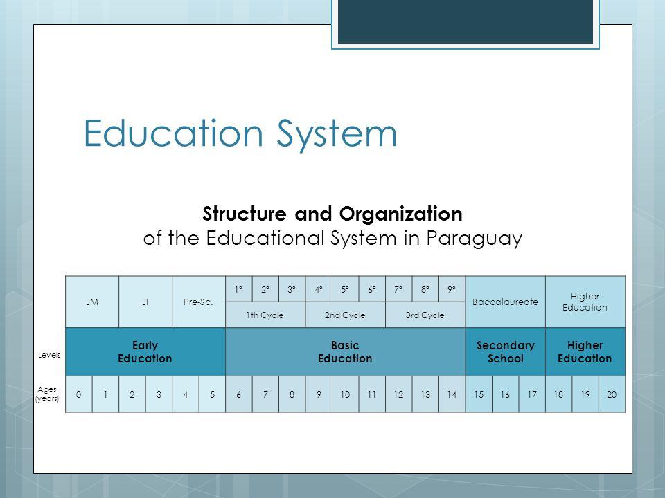 Education System JMJIPre-Sc.