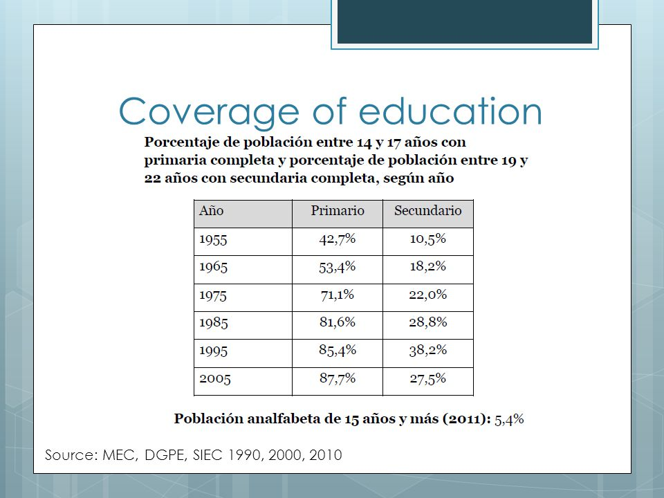 Coverage of education Source: MEC, DGPE, SIEC 1990, 2000, 2010