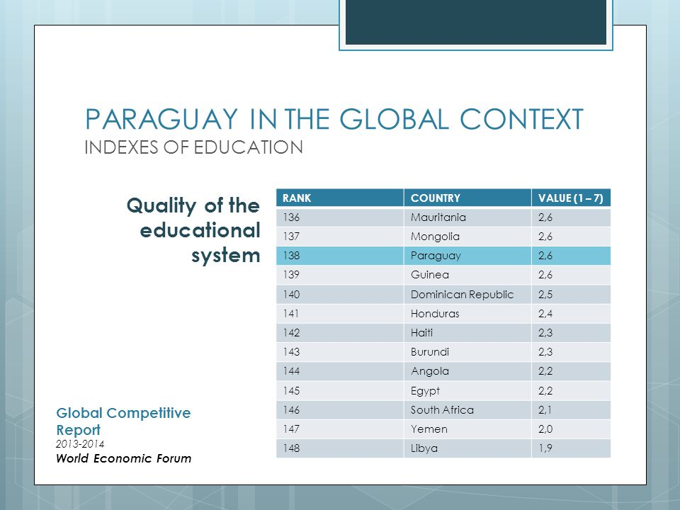 PARAGUAY IN THE GLOBAL CONTEXT INDEXES OF EDUCATION RANKCOUNTRYVALUE (1 – 7) 136Mauritania2,6 137Mongolia2,6 138Paraguay2,6 139Guinea2,6 140Dominican Republic2,5 141Honduras2,4 142Haiti2,3 143Burundi2,3 144Angola2,2 145Egypt2,2 146South Africa2,1 147Yemen2,0 148Libya1,9 Quality of the educational system Global Competitive Report World Economic Forum