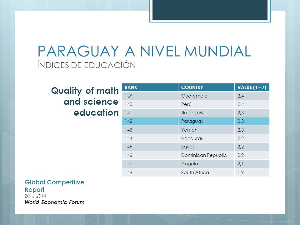 PARAGUAY A NIVEL MUNDIAL ÍNDICES DE EDUCACIÓN RANKCOUNTRYVALUE (1 – 7) 139Guatemala2,4 140Perú2,4 141Timor-Leste2,3 142Paraguay2,3 143Yemen2,3 144Honduras2,2 145Egypt2,2 146Dominican Republic2,2 147Angola2,1 148South Africa1,9 Quality of math and science education Global Competitive Report World Economic Forum