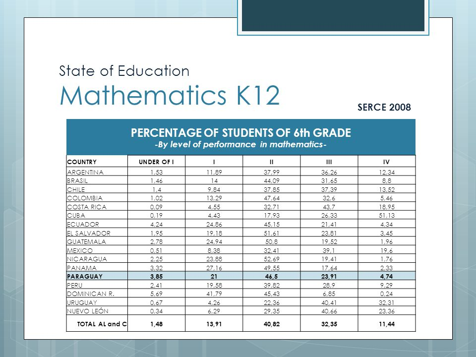 State of Education Mathematics K12 SERCE 2008 PERCENTAGE OF STUDENTS OF 6th GRADE -By level of performance in mathematics- COUNTRYUNDER OF IIIIIIIIV ARGENTINA1,5311,8937,9936,2612,34 BRASIL1,461444,0931,658,8 CHILE1,49,8437,8537,3913,52 COLOMBIA1,0213,2947,6432,65,46 COSTA RICA0,094,5532,7143,718,95 CUBA0,194,4317,9326,3351,13 ECUADOR4,2424,8645,1521,414,34 EL SALVADOR1,9519,1851,6123,813,45 GUATEMALA2,7824,9450,819,521,96 MEXICO0,518,3832,4139,119,6 NICARAGUA2,2523,8852,6919,411,76 PANAMA3,3227,1649,5517,642,33 PARAGUAY3,852146,523,914,74 PERU2,4119,5839,8228,99,29 DOMINICAN R.5,6941,7945,436,850,24 URUGUAY0,674,2622,3640,4132,31 NUEVO LEÓN0,346,2929,3540,6623,36 TOTAL AL and C1,4813,9140,8232,3511,44