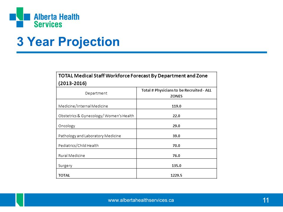 11 3 Year Projection TOTAL Medical Staff Workforce Forecast By Department and Zone (2013-2016) Department Total # Physicians to be Recruited - ALL ZONES Medicine/Internal Medicine119.0 Obstetrics & Gynecology/ Women s Health22.0 Oncology29.0 Pathology and Laboratory Medicine39.0 Pediatrics/Child Health70.0 Rural Medicine76.0 Surgery135.0 TOTAL1229.5