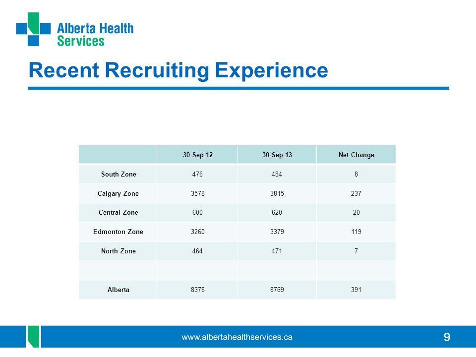 9 Recent Recruiting Experience 30-Sep-1230-Sep-13Net Change South Zone4764848 Calgary Zone35783815237 Central Zone60062020 Edmonton Zone32603379119 North Zone4644717 Alberta83788769391