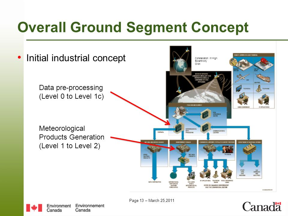 Page 13 – March 25,2011 Overall Ground Segment Concept Initial industrial concept Constellation in High Eccentricity Orbit Data pre-processing (Level 0 to Level 1c) Meteorological Products Generation (Level 1 to Level 2)