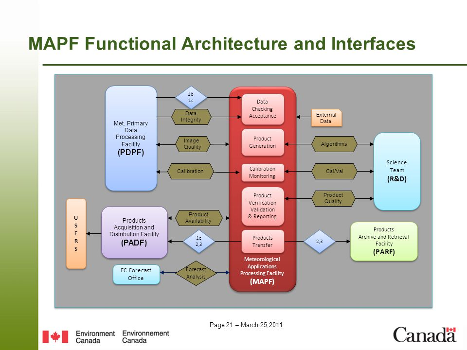 Page 21 – March 25,2011 MAPF Functional Architecture and Interfaces Met.
