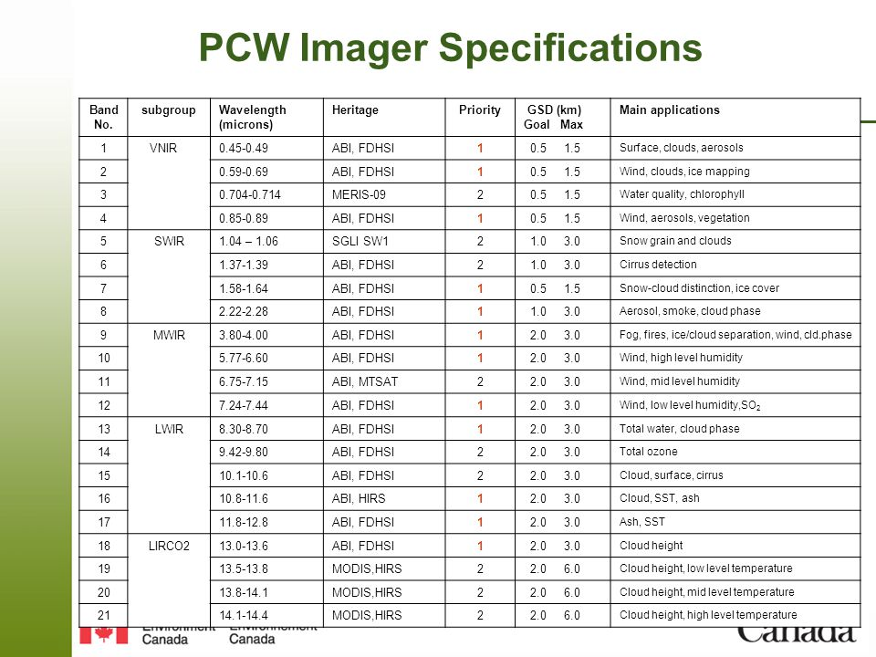 Page 9 – March 25,2011 PCW Imager Specifications Band No.