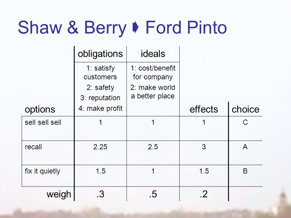 Shaw & Berry  Ford Pinto obligationsideals 1: satisfy customers 2: safety 3: reputation 4: make profit 1: cost/benefit for company 2: make world a better place optionseffectschoice sell sell sell111C recall2.252.53A fix it quietly1.51 B weigh.3.5.2