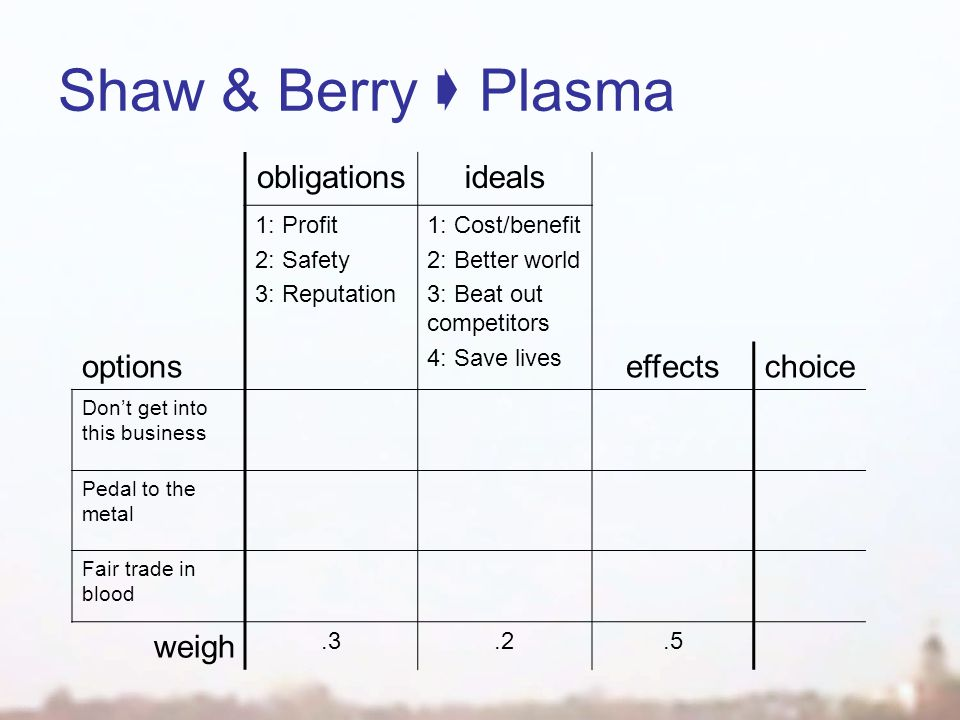 Shaw & Berry  Plasma obligationsideals 1: Profit 2: Safety 3: Reputation 1: Cost/benefit 2: Better world 3: Beat out competitors 4: Save lives option