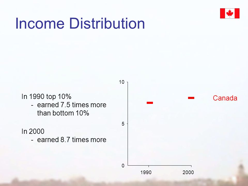 0 19902000 Income Distribution 5 10 In 1990 top 10% -earned 7.5 times more than bottom 10% Canada In 2000 -earned 8.7 times more