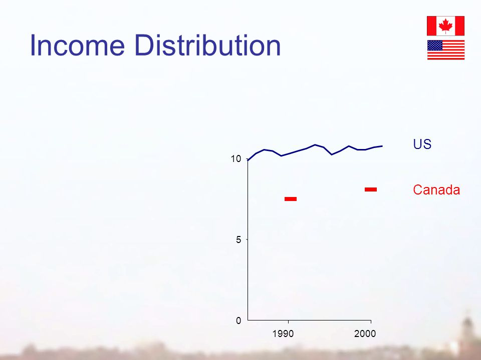 Income Distribution 0 19902000 5 10 Canada US