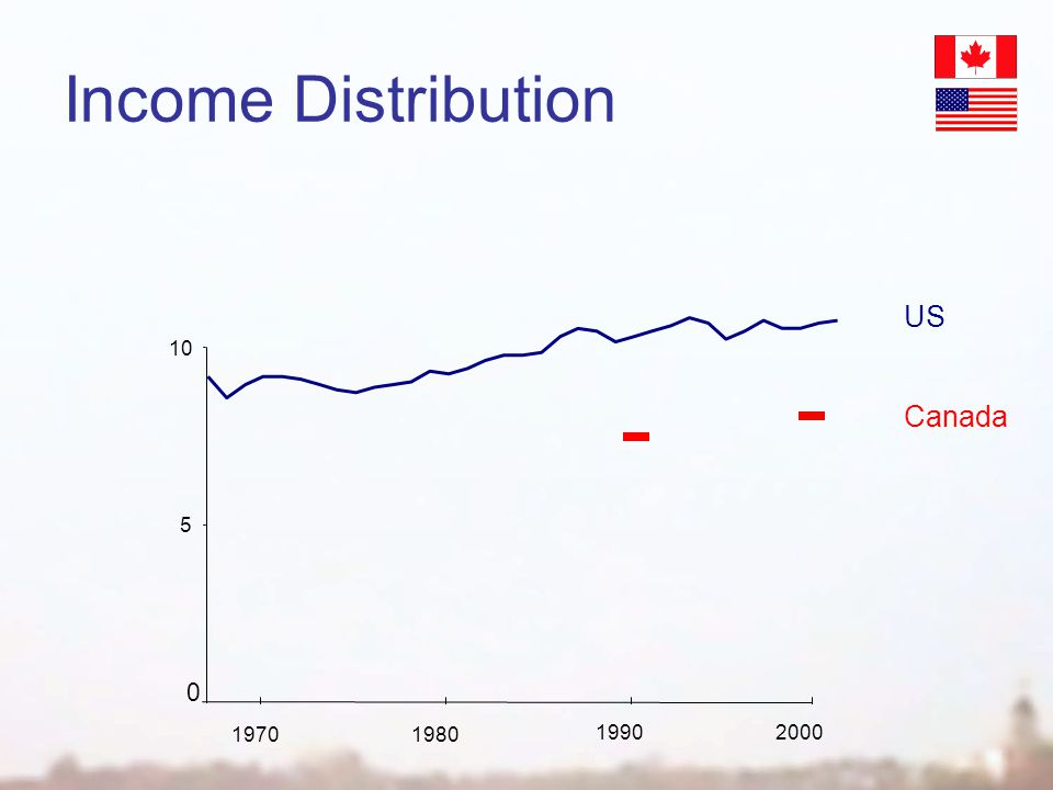 Income Distribution 5 10 19902000 US Canada 0 19701980