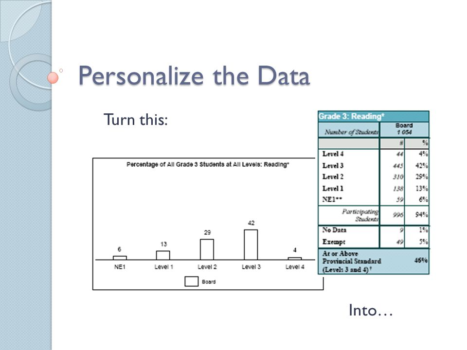 Personalize the Data Turn this: Into…