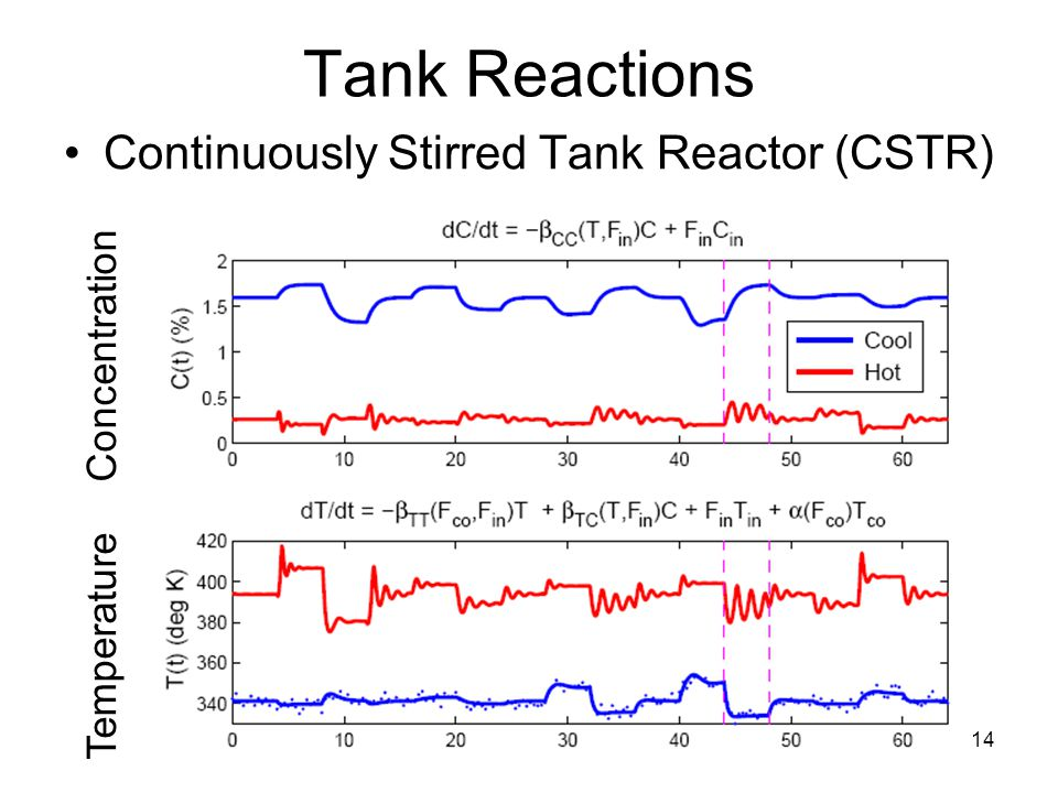 14 Tank Reactions Continuously Stirred Tank Reactor (CSTR) Temperature Concentration