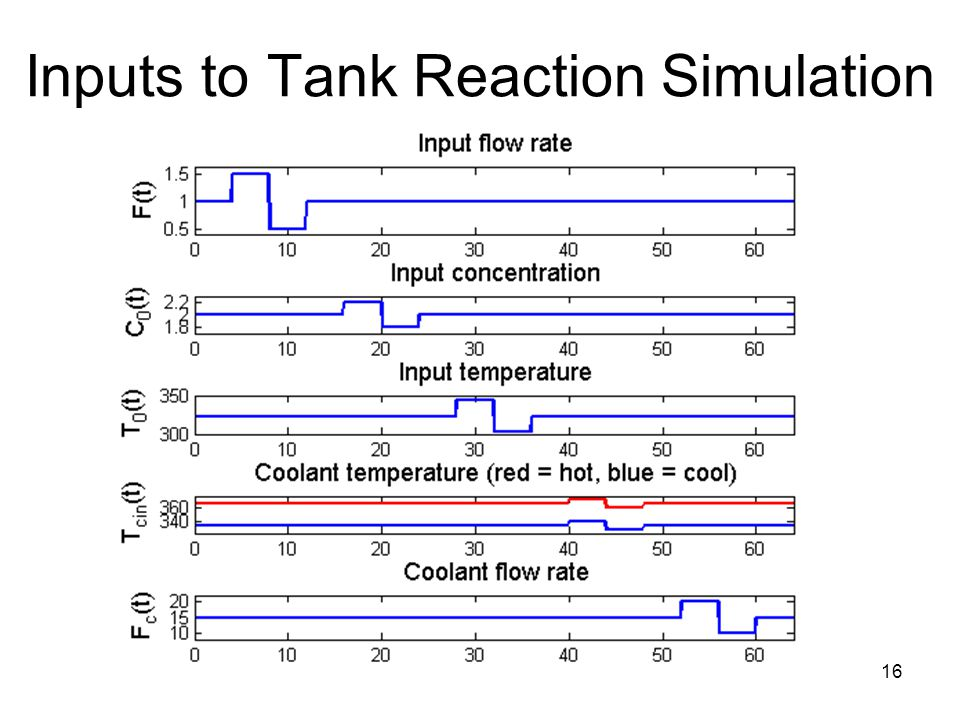 16 Inputs to Tank Reaction Simulation