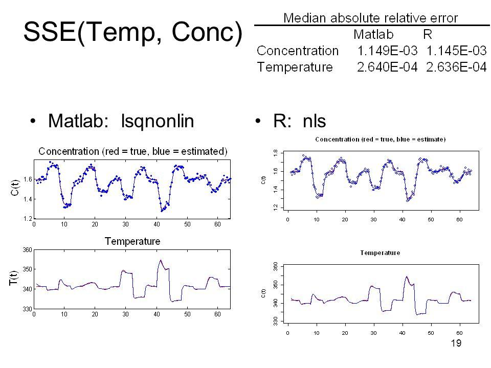 19 SSE(Temp, Conc) Matlab: lsqnonlinR: nls