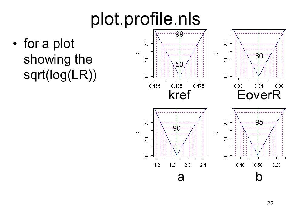 22 plot.profile.nls for a plot showing the sqrt(log(LR)) krefEoverR ab 50 99 80 95 90