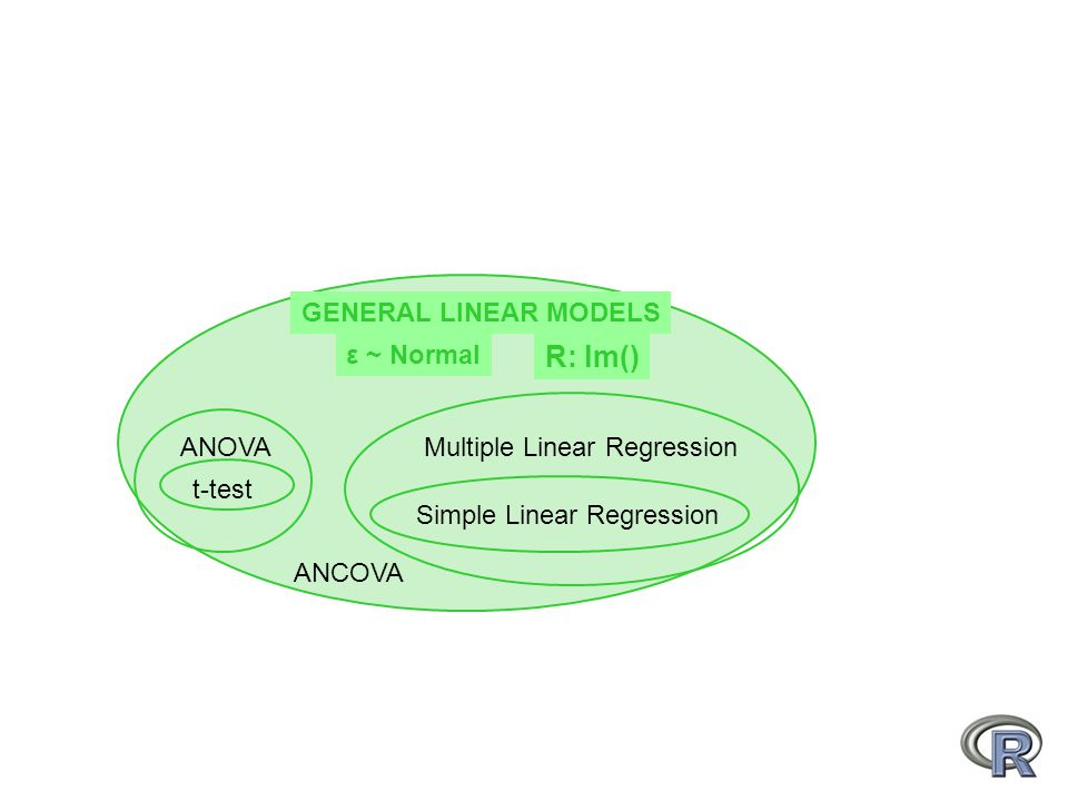 t-test ANOVA Simple Linear Regression Multiple Linear Regression ANCOVA GENERAL LINEAR MODELS ε ~ Normal R: lm()