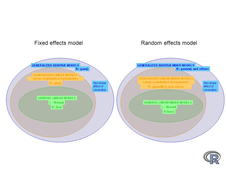 Fixed effects modelRandom effects model
