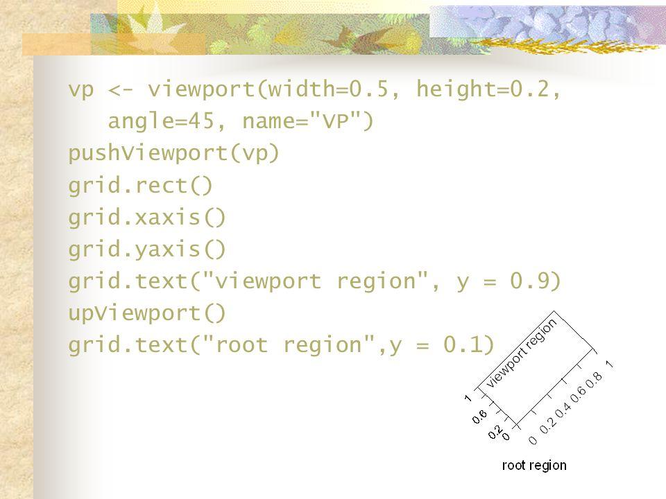 vp <- viewport(width=0.5, height=0.2, angle=45, name= VP ) pushViewport(vp) grid.rect() grid.xaxis() grid.yaxis() grid.text( viewport region , y = 0.9) upViewport() grid.text( root region ,y = 0.1)