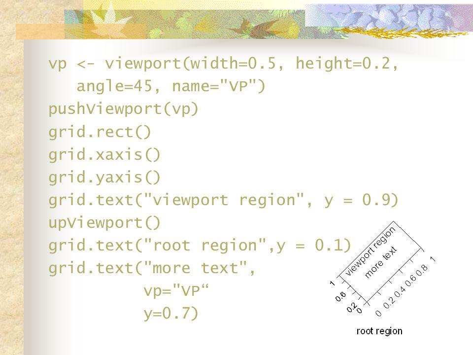 vp <- viewport(width=0.5, height=0.2, angle=45, name= VP ) pushViewport(vp) grid.rect() grid.xaxis() grid.yaxis() grid.text( viewport region , y = 0.9) upViewport() grid.text( root region ,y = 0.1) grid.text( more text , vp= VP y=0.7)