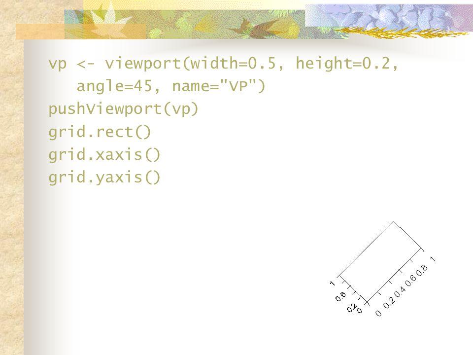 vp <- viewport(width=0.5, height=0.2, angle=45, name= VP ) pushViewport(vp) grid.rect() grid.xaxis() grid.yaxis() grid.text( viewport region , y = 0.9)