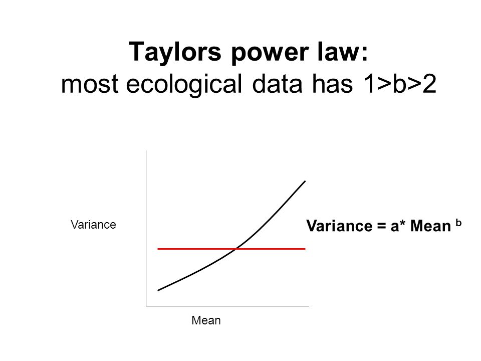 Taylors power law: most ecological data has 1>b>2 Mean Variance Variance = a* Mean b