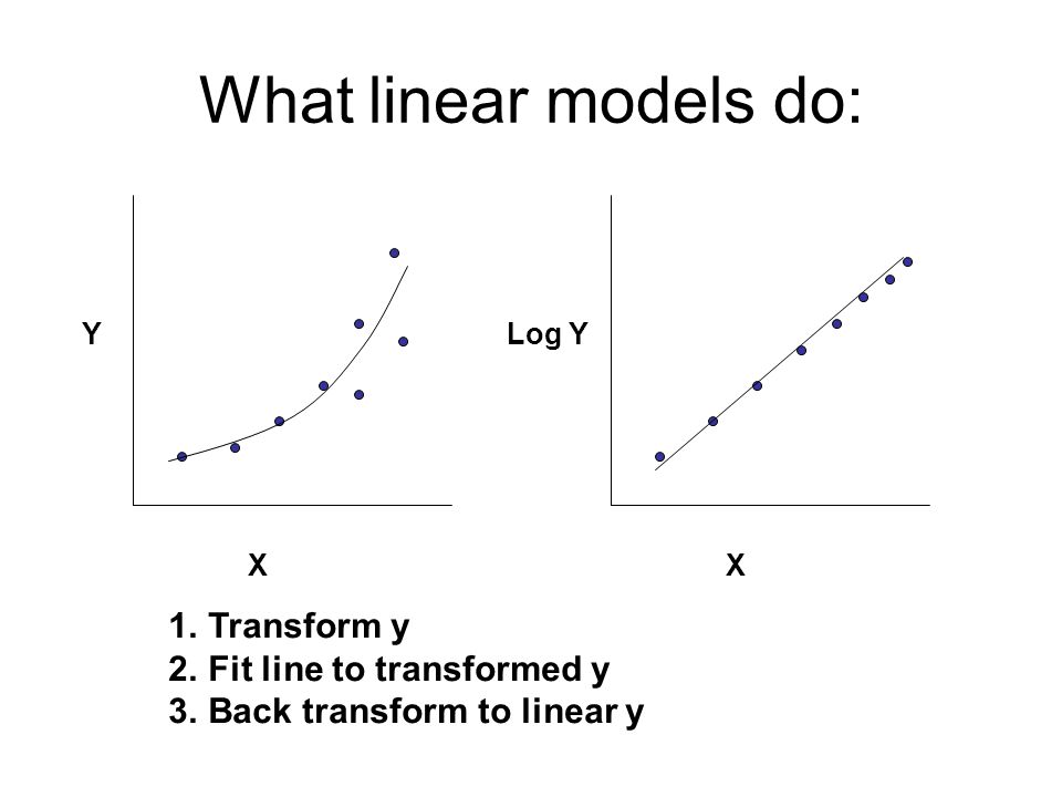 What linear models do: X Y X Log Y 1.Transform y 2.Fit line to transformed y 3.Back transform to linear y
