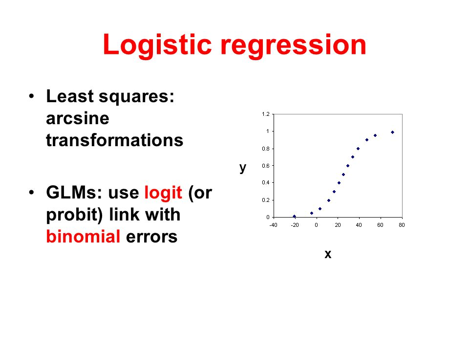 Logistic regression Least squares: arcsine transformations GLMs: use logit (or probit) link with binomial errors x y