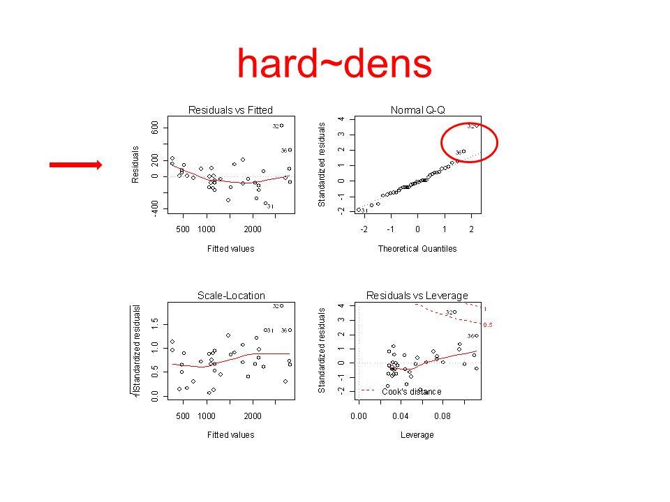 hard~dens