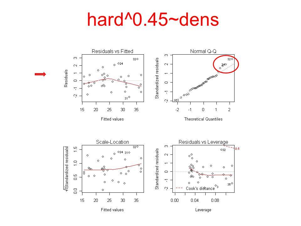 log(hard)~dens