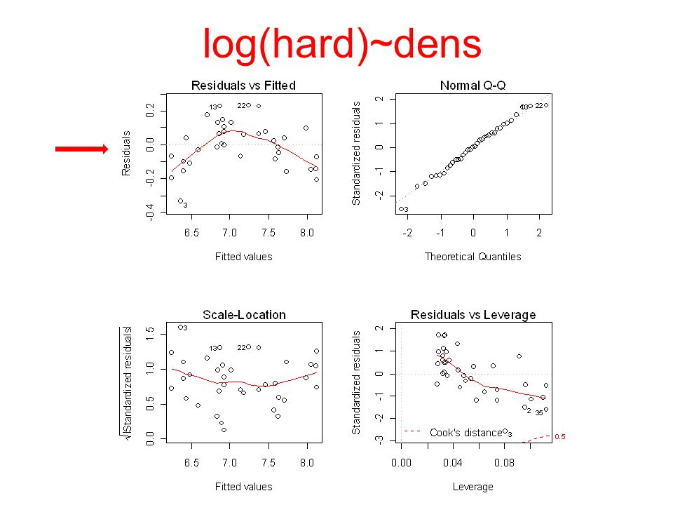 LMs vs GLMs Uses least squares Assumes normality Based on Sum of Squares Fits model to transformed y Uses maximum likelihood Specify one of several distributions Based on deviance Fits model to untransformed y by means of a link function
