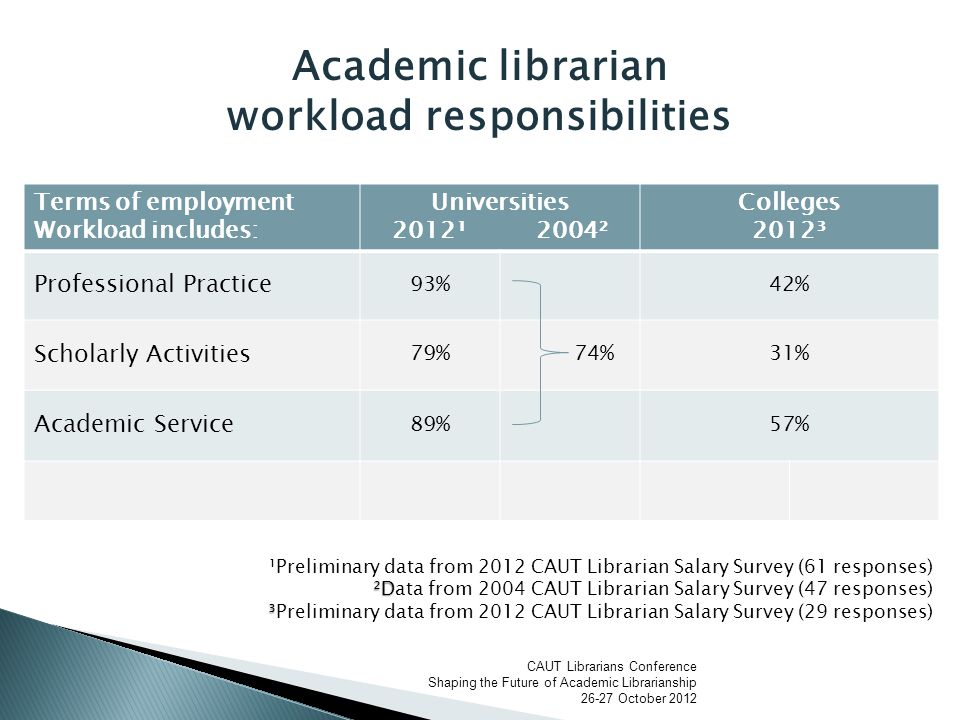  Meaning of the word service in library work  Should we treat students, professors, general public as clients.