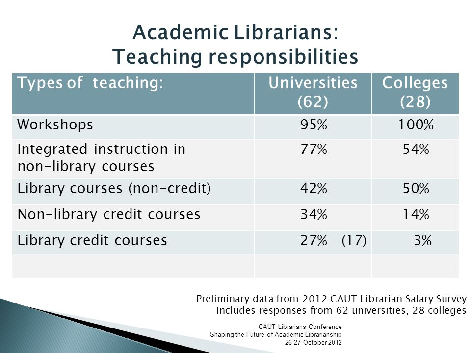  Library School Faculty believe ◦ librarians are disadvantaged in producing research because of their schedules ◦ Sabbatical and research leaves facilitate research and improve publication rates  Wyss, 2010, p.