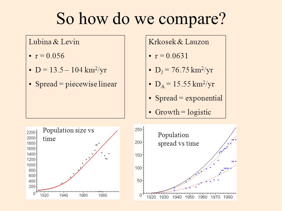 So how do we compare? Lubina & Levin r = 0.056 D = 13.5 – 104 km 2 /yr Spread = piecewise linear Krkosek & Lauzon r = 0.0631 D J = 76.75 km 2 /yr D A