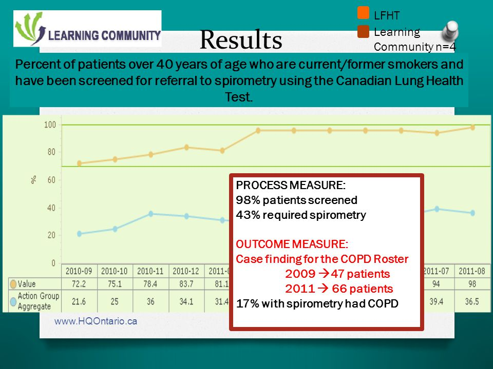 Results www.HQOntario.ca Percent of patients over 40 years of age who are current/former smokers and have been screened for referral to spirometry using the Canadian Lung Health Test.