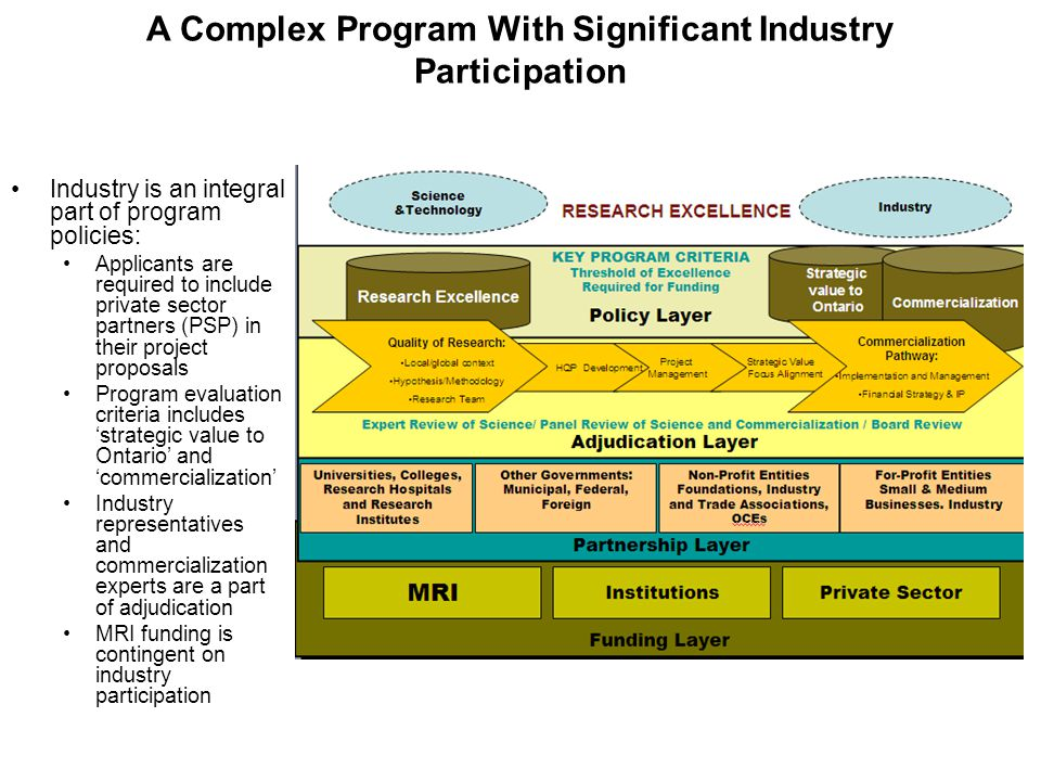 A Complex Program With Significant Industry Participation Industry is an integral part of program policies: Applicants are required to include private sector partners (PSP) in their project proposals Program evaluation criteria includes 'strategic value to Ontario' and 'commercialization' Industry representatives and commercialization experts are a part of adjudication MRI funding is contingent on industry participation