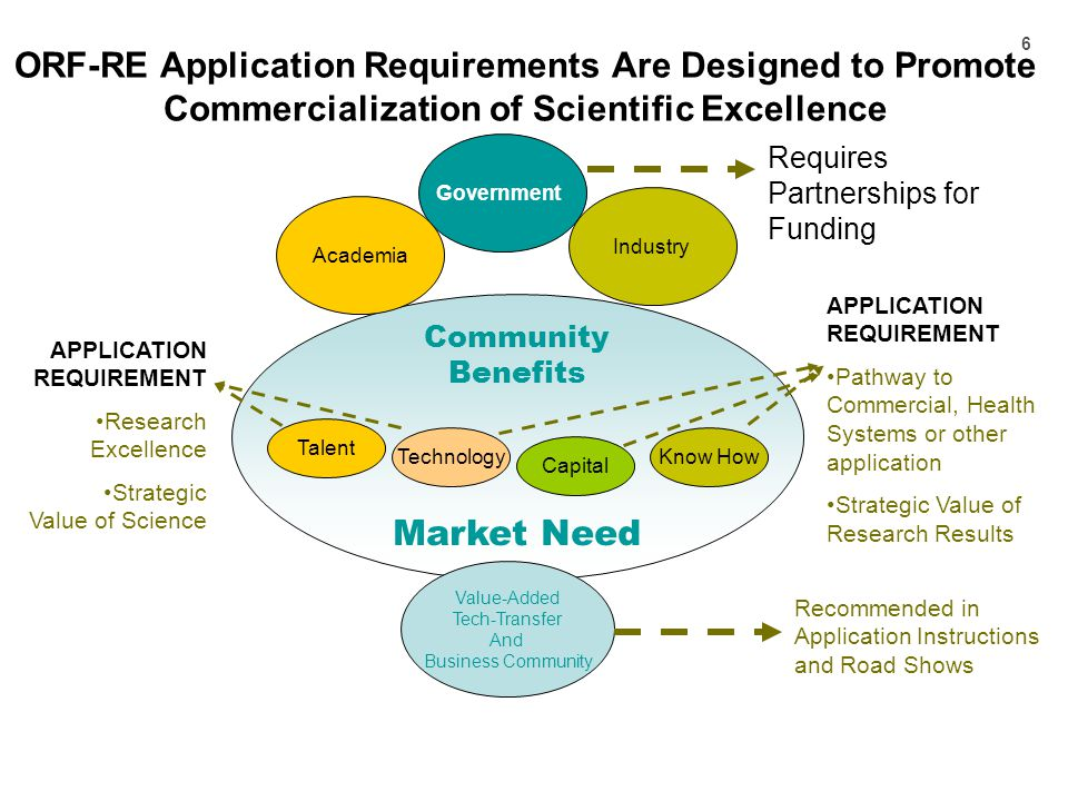 6 ORF-RE Application Requirements Are Designed to Promote Commercialization of Scientific Excellence Community Benefits Market Need Talent Technology Capital Know How Value-Added Tech-Transfer And Business Community Government Industry Academia Recommended in Application Instructions and Road Shows Requires Partnerships for Funding APPLICATION REQUIREMENT Pathway to Commercial, Health Systems or other application Strategic Value of Research Results APPLICATION REQUIREMENT Research Excellence Strategic Value of Science