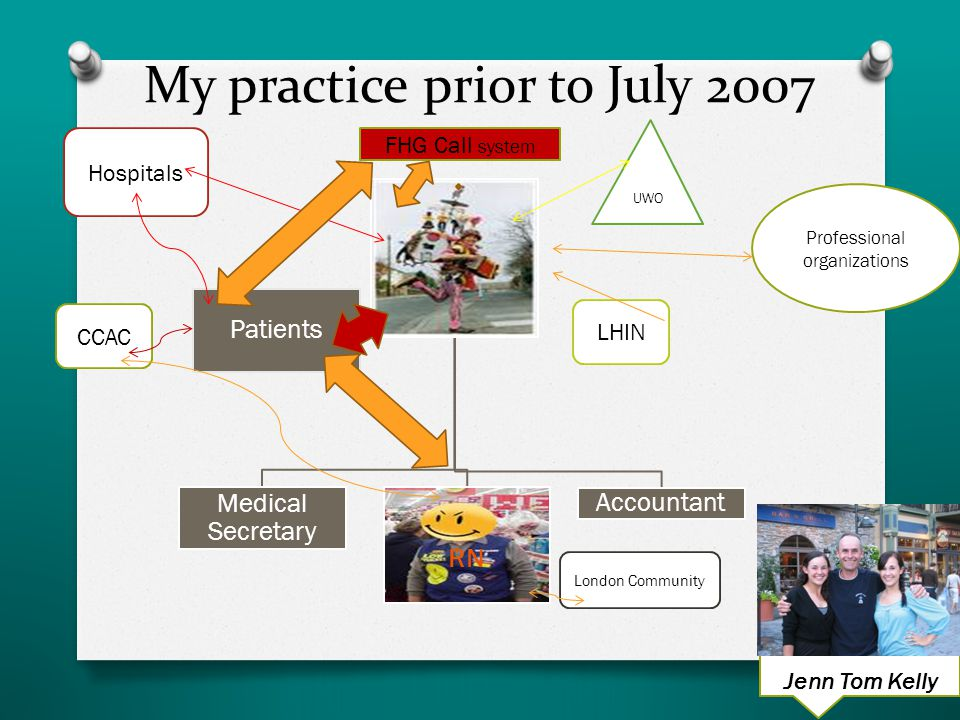 My practice prior to July 2007 Medical Secretary RN Accountant Patients Hospitals LHIN CCAC London Community Professional organizations UWO FHG Call system Jenn Tom and Kelly Jenn Tom Kelly