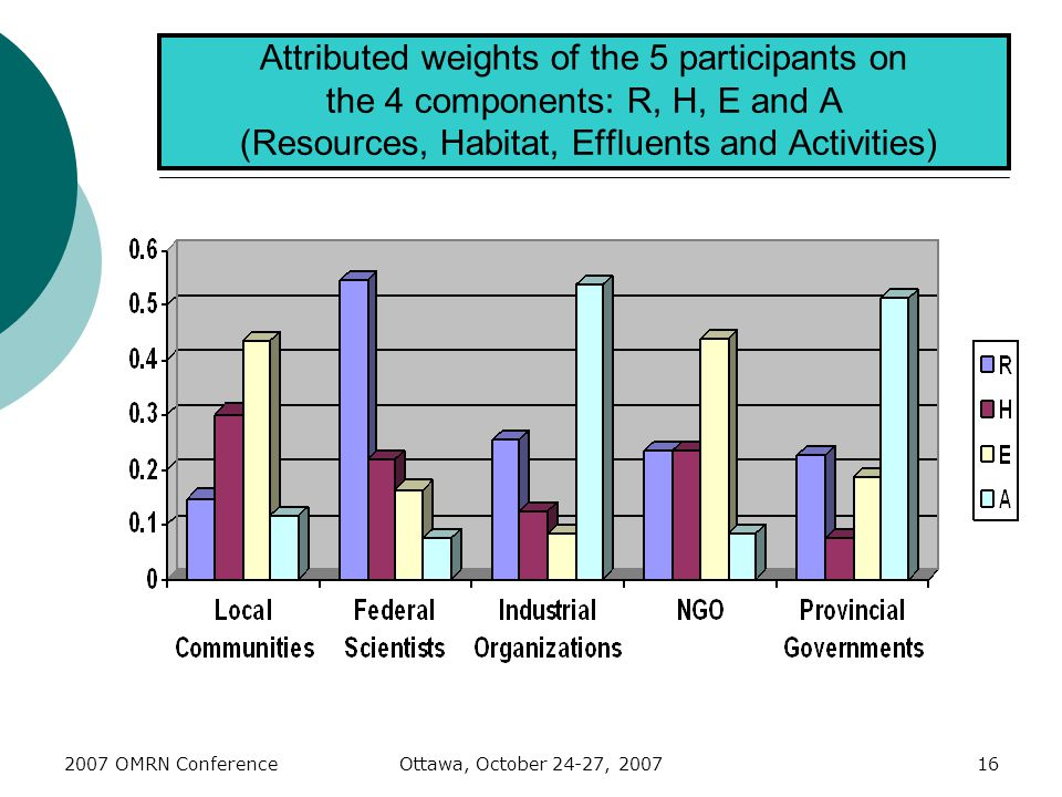2007 OMRN ConferenceOttawa, October 24-27, 200716 Attributed weights of the 5 participants on the 4 components: R, H, E and A (Resources, Habitat, Effluents and Activities)