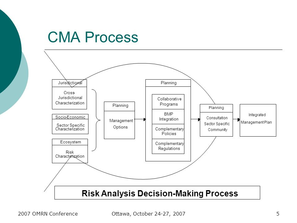 2007 OMRN ConferenceOttawa, October 24-27, 20075 CMA Process Ecosystem Risk Characterization Socio-Economic Sector Specific Characterization Jurisdict