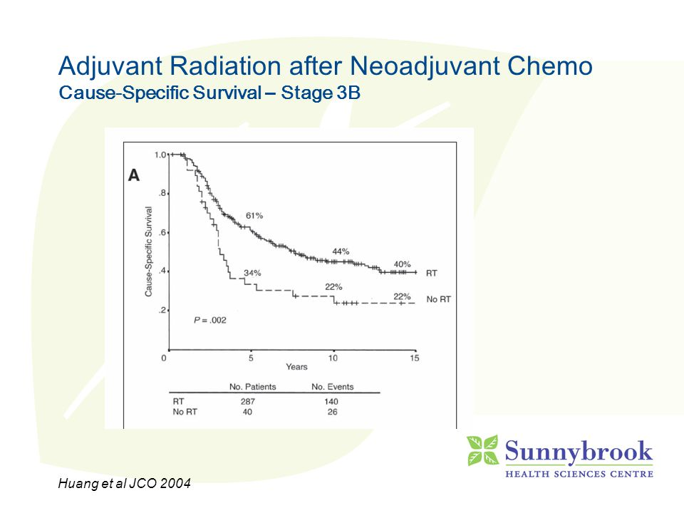 Adjuvant Radiation after Neoadjuvant Chemo Cause-Specific Survival – Stage 3B Huang et al JCO 2004