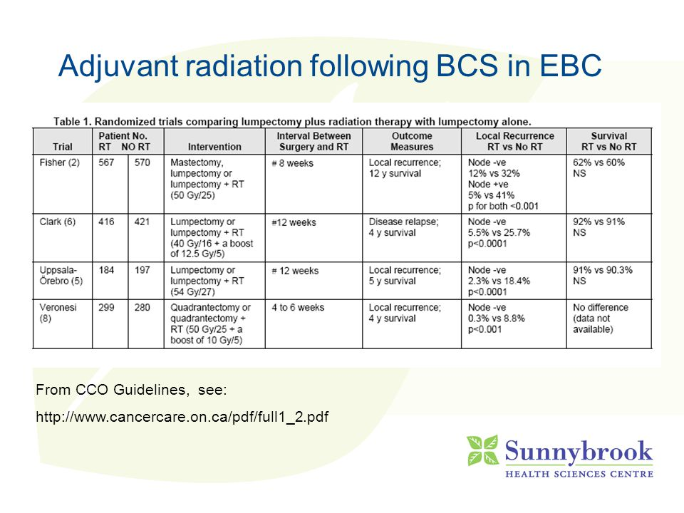 Adjuvant radiation following BCS in EBC Meta-analyses EBCTCG Lancet 2000/Cochrane2002 - 40 trials – 1950s-1980s (inc some mastectomy) - 10yr LRR reduced from 27% to 9% - 5% absolute breast cancer mortality benefit - No OS benefit with increased non-BC deaths Vinh-Hung JNCI 2004 - 15 trials (BCS only) - IBT recurrence RR 3.00 with no RT - 8.6% mortality benefit with RT