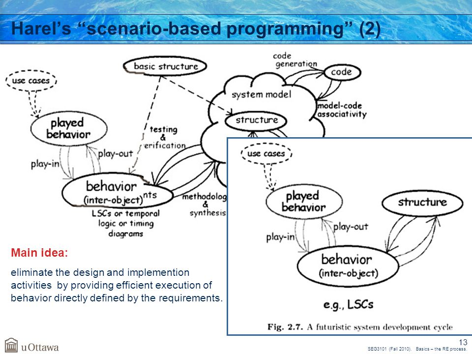 """SEG3101 (Fall 2010). Basics – the RE process. 13 Harel's """"scenario-based programming"""" (2) Main idea: eliminate the design and implemention activities"""