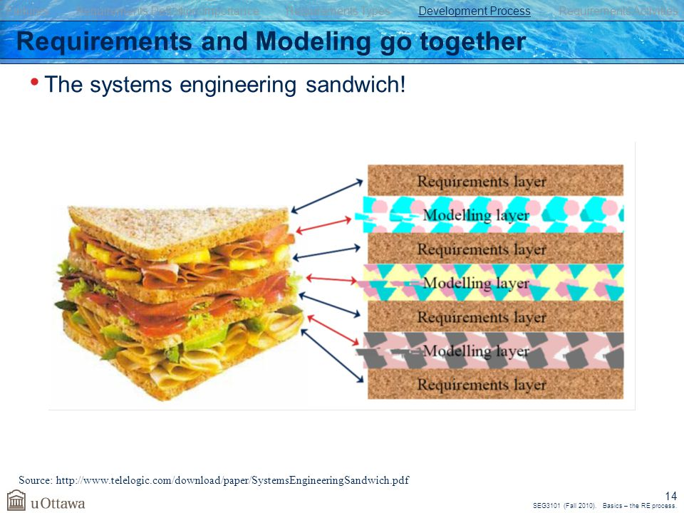 SEG3101 (Fall 2010). Basics – the RE process. 14 Requirements and Modeling go together The systems engineering sandwich! Source: http://www.telelogic.