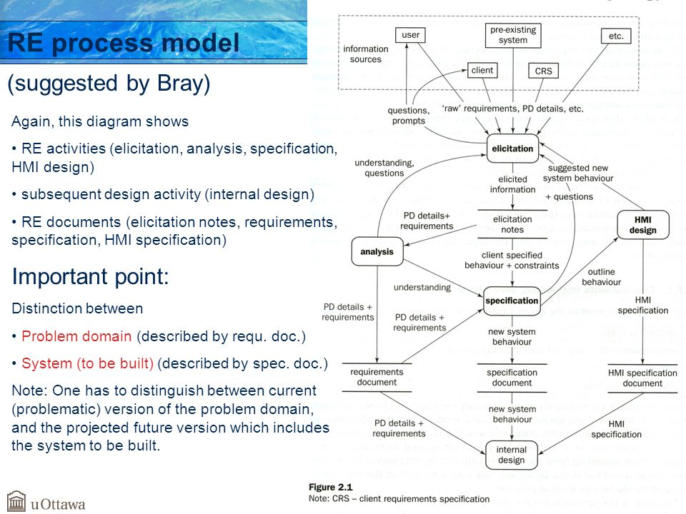 SEG3101 (Fall 2010). Basics – the RE process. 8 RE process model (suggested by Bray) Again, this diagram shows RE activities (elicitation, analysis, s