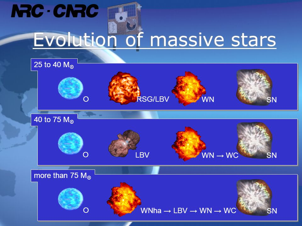 Evolution of massive stars more than 75 M  O WNha → LBV → WN → WC SN 40 to 75 M  O LBV WN → WC SN 25 to 40 M  O WN SN RSG/LBV