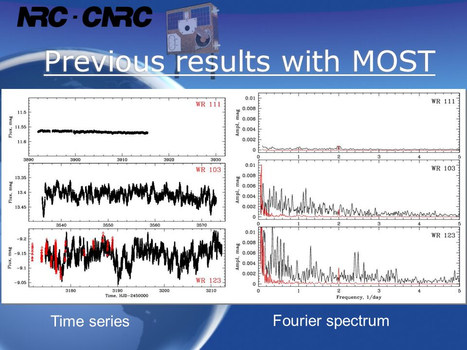 Previous results with MOST Time series Fourier spectrum