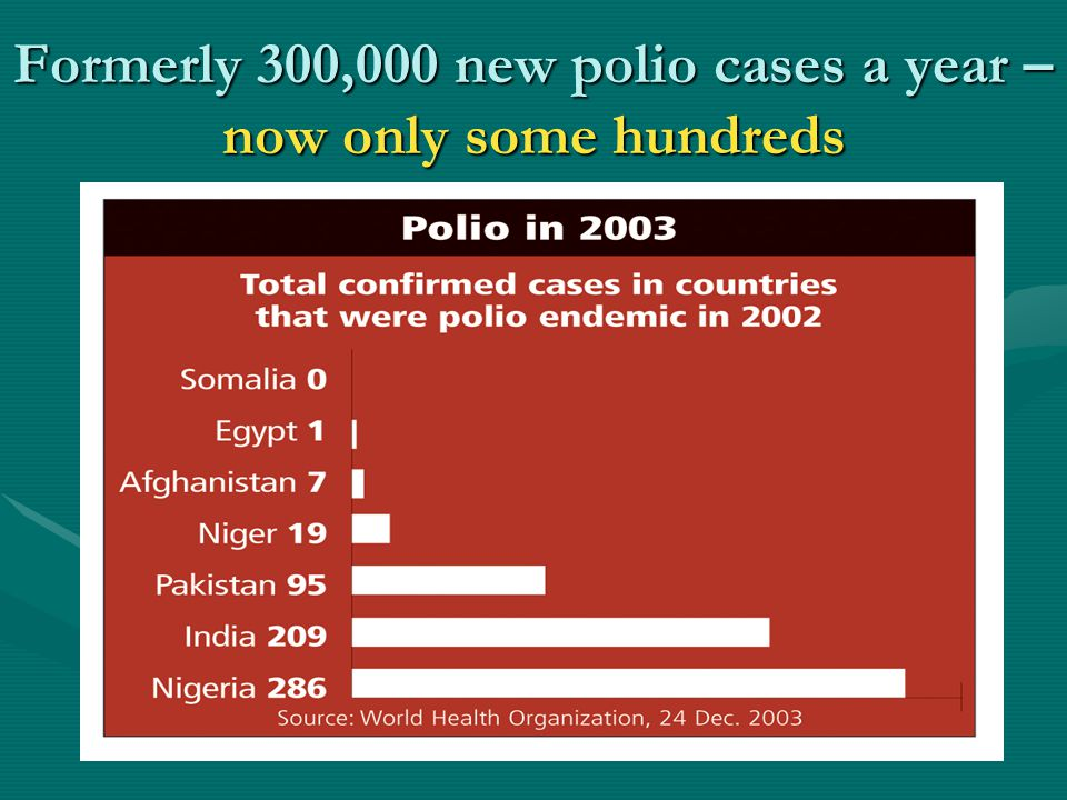 Formerly 300,000 new polio cases a year – now only some hundreds