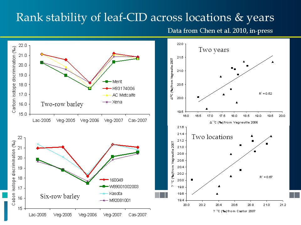 Six-row barley Two-row barley Rank stability of leaf-CID across locations & years Two locations Two years Data from Chen et al. 2010, in-press