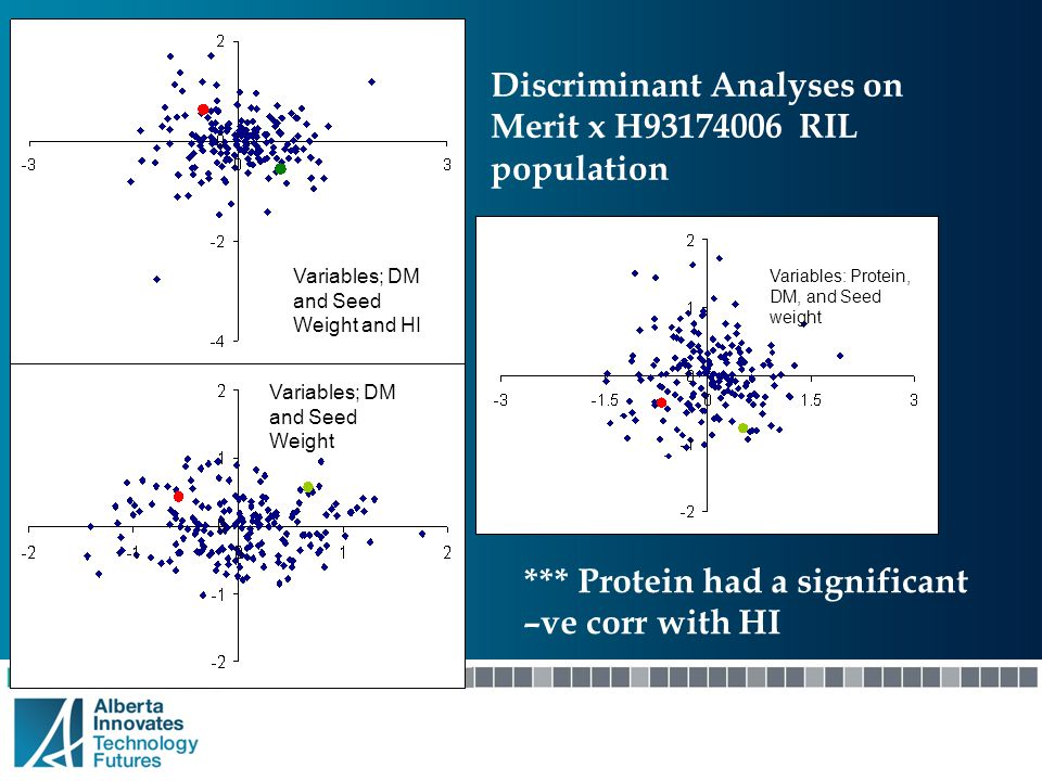 Discriminant Analyses on Merit x H93174006 RIL population Variables; DM and Seed Weight Variables: Protein, DM, and Seed weight Variables; DM and Seed